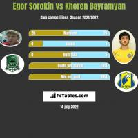 Egor Sorokin vs Khoren Bayramyan h2h player stats