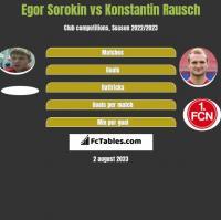 Egor Sorokin vs Konstantin Rausch h2h player stats