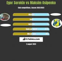 Egor Sorokin vs Maksim Osipenko h2h player stats