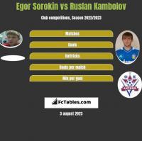 Egor Sorokin vs Ruslan Kambolov h2h player stats