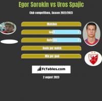 Jegor Sorokin vs Uros Spajic h2h player stats