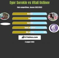 Egor Sorokin vs Vitali Ustinov h2h player stats