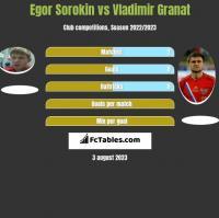 Egor Sorokin vs Vladimir Granat h2h player stats