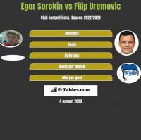 Egor Sorokin vs Filip Uremovic h2h player stats