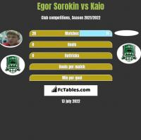 Jegor Sorokin vs Kaio h2h player stats