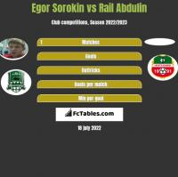 Egor Sorokin vs Rail Abdulin h2h player stats