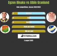 Egzon Binaku vs Albin Granlund h2h player stats
