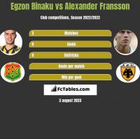 Egzon Binaku vs Alexander Fransson h2h player stats
