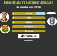Egzon Binaku vs Alexander Jakobsen h2h player stats