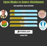 Egzon Binaku vs Anders Christiansen h2h player stats