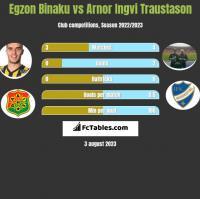 Egzon Binaku vs Arnor Ingvi Traustason h2h player stats