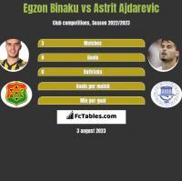 Egzon Binaku vs Astrit Ajdarevic h2h player stats