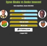 Egzon Binaku vs Bonke Innocent h2h player stats