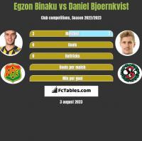Egzon Binaku vs Daniel Bjoernkvist h2h player stats