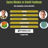 Egzon Binaku vs David Faellman h2h player stats