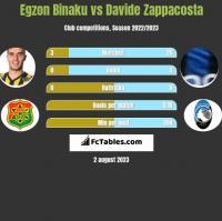 Egzon Binaku vs Davide Zappacosta h2h player stats