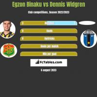 Egzon Binaku vs Dennis Widgren h2h player stats
