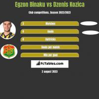 Egzon Binaku vs Dzenis Kozica h2h player stats