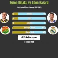 Egzon Binaku vs Eden Hazard h2h player stats