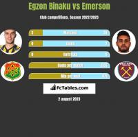 Egzon Binaku vs Emerson h2h player stats