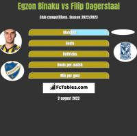 Egzon Binaku vs Filip Dagerstaal h2h player stats