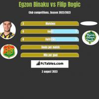 Egzon Binaku vs Filip Rogic h2h player stats