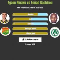 Egzon Binaku vs Fouad Bachirou h2h player stats