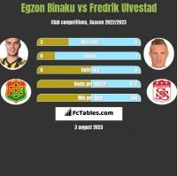 Egzon Binaku vs Fredrik Ulvestad h2h player stats