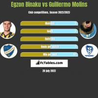 Egzon Binaku vs Guillermo Molins h2h player stats