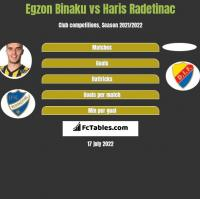Egzon Binaku vs Haris Radetinac h2h player stats