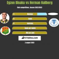 Egzon Binaku vs Herman Hallberg h2h player stats