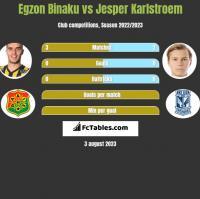 Egzon Binaku vs Jesper Karlstroem h2h player stats
