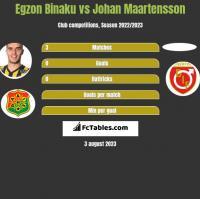 Egzon Binaku vs Johan Maartensson h2h player stats