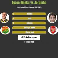 Egzon Binaku vs Jorginho h2h player stats