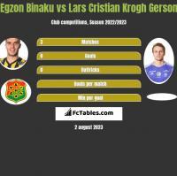 Egzon Binaku vs Lars Cristian Krogh Gerson h2h player stats