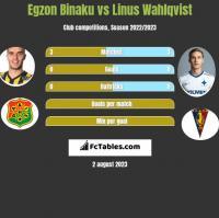 Egzon Binaku vs Linus Wahlqvist h2h player stats