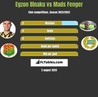 Egzon Binaku vs Mads Fenger h2h player stats