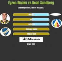 Egzon Binaku vs Noah Sundberg h2h player stats