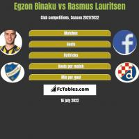 Egzon Binaku vs Rasmus Lauritsen h2h player stats