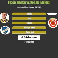 Egzon Binaku vs Ronald Mukiibi h2h player stats