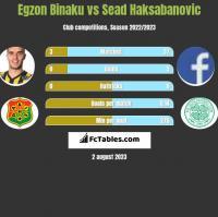 Egzon Binaku vs Sead Haksabanovic h2h player stats