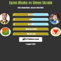 Egzon Binaku vs Simon Skrabb h2h player stats