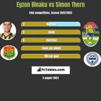 Egzon Binaku vs Simon Thern h2h player stats