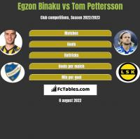 Egzon Binaku vs Tom Pettersson h2h player stats