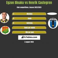 Egzon Binaku vs Henrik Castegren h2h player stats