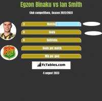 Egzon Binaku vs Ian Smith h2h player stats