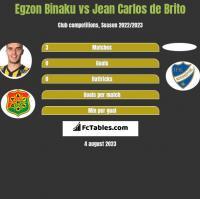Egzon Binaku vs Jean Carlos de Brito h2h player stats