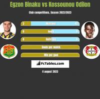 Egzon Binaku vs Kossounou Odilon h2h player stats