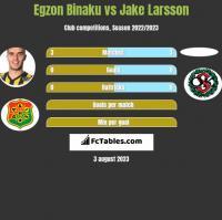 Egzon Binaku vs Jake Larsson h2h player stats