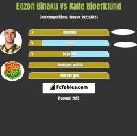 Egzon Binaku vs Kalle Bjoerklund h2h player stats